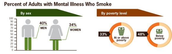 Percent of adults with mental Illness that smoke: 40% of men and 34% of women. 33 % are at or above poverty and 48% are below poverty.