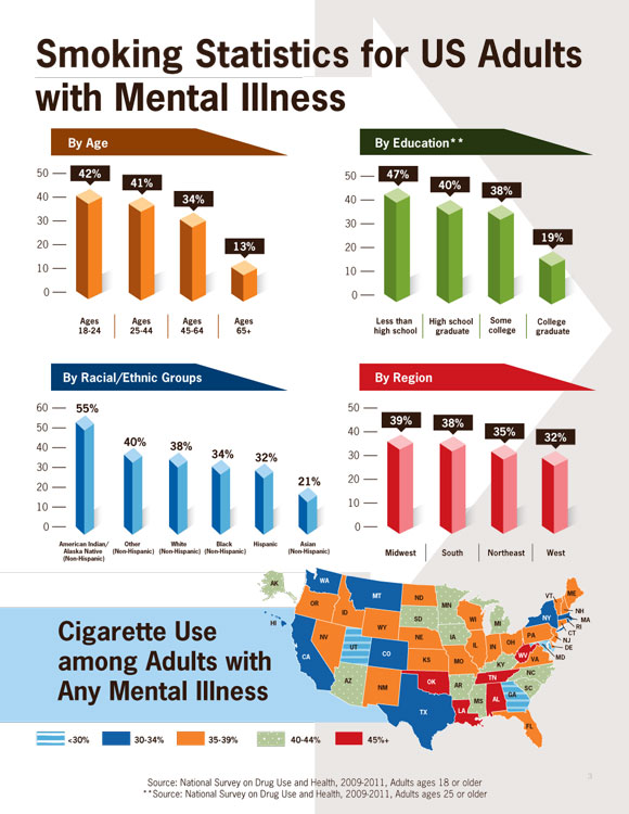 Smoking Statistics for Adults with Mental Illness