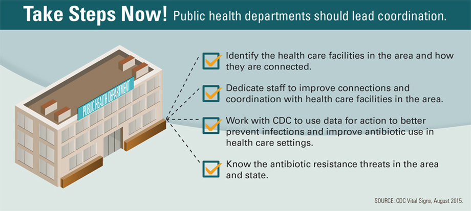 Graphic: Take Steps Now! Public health departments should lead coordination. Click to view larger image and text description.