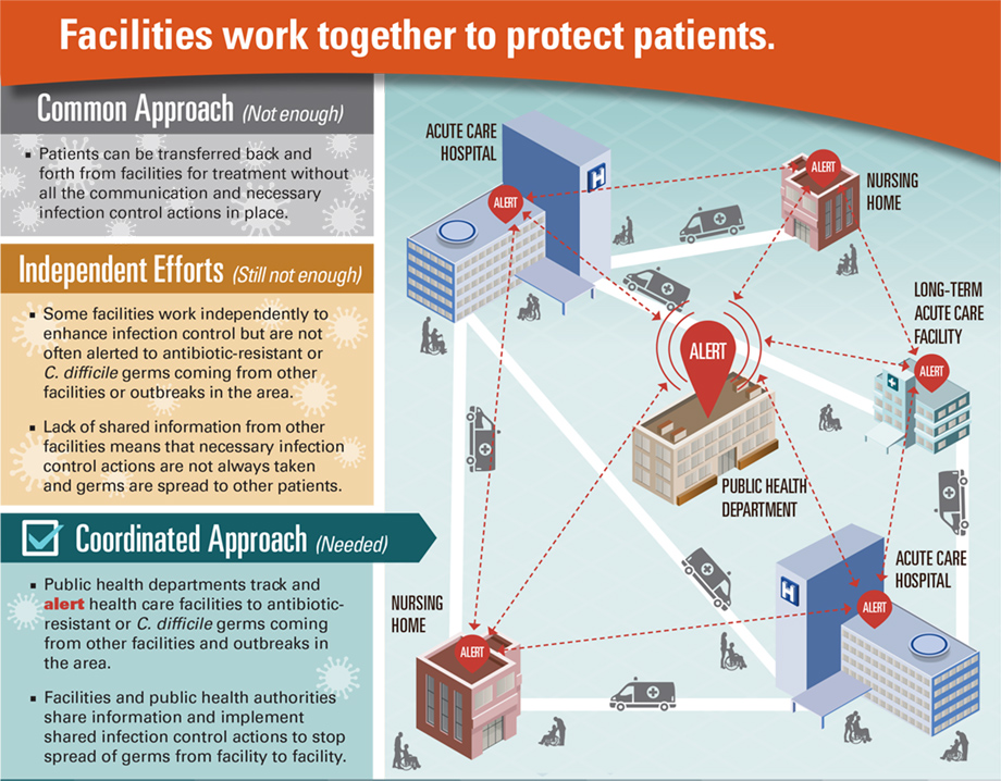Graphic: Facilities work together to protect patients. Click to view larger image and text description.