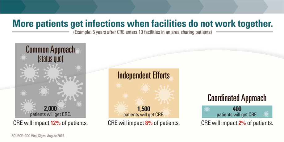 Graphic: More patients get infections when facilities do not work together. Click to view larger image and text description.