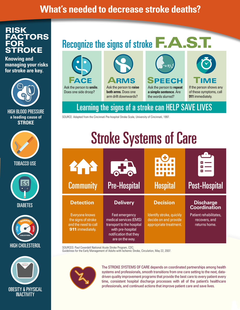 Graphic: What's needed to decrease stroke deaths?
