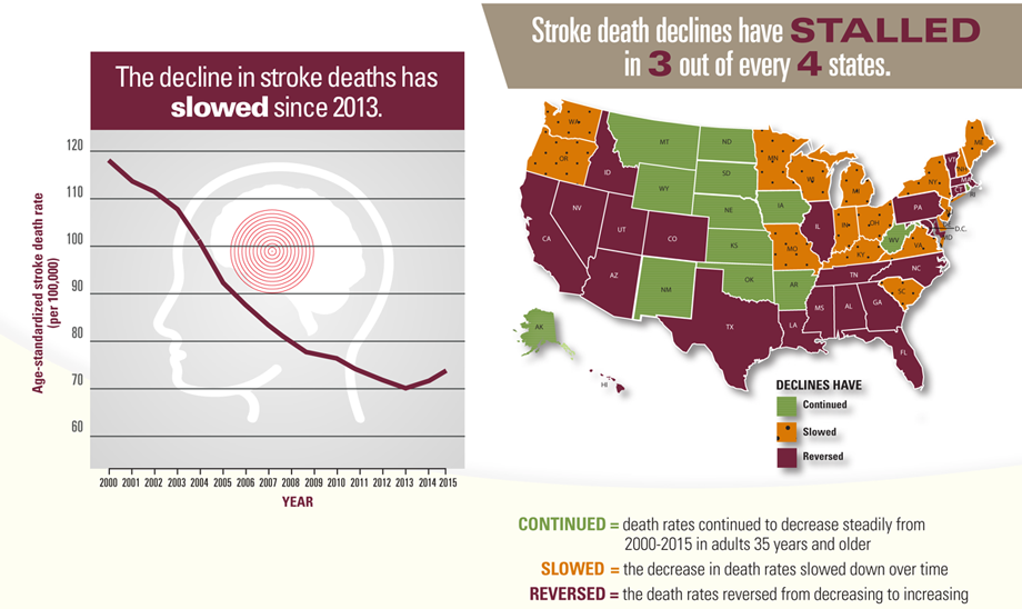 Graphic: The decline in stroke deaths has slowed since 2013.