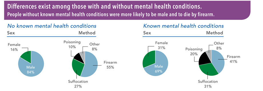 Graphic: Differences exist among those with and without mental health conditions.
