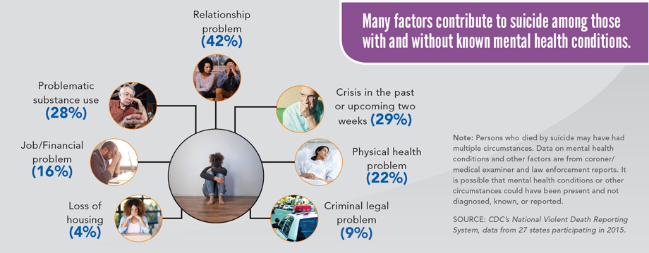 Graphic: Many factors contribute to suicide among those with and without known mental health conditions