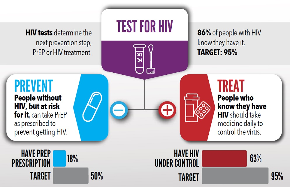 Key actions to help end the HIV epidemic*; TEST FOR HIV: HIV tests determine the next prevention step, PrEP or HIV treatment. 86 percent of people with HIV know they have it. TARGET: 95 percent. PREVENT: People without HIV, but at risk for it, can take PrEP as prescribed to prevent getting HIV. 18 percent of those who could benefit from PrEP have a prescription for it. TARGET 50 percent. TREAT: People who know they have HIV should take medicine daily to control the virus. 63 percent have the virus under control. TARGET 95 percent. Note that the 4th pillar of Ending the HIV Epidemic, Respond, is not a part of these Vital Signs data.