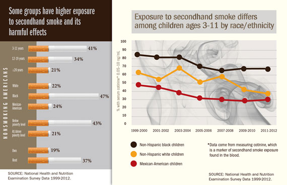 Charts: Some groups have higher exposure to secondhand smoke and its harmful effects, Exposure to secondhand smoke differs among children ages 3-11 by race/ethnicity.