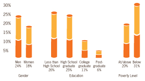 Graphic: This graph displays current smoking percentages by group. Men 24%, women 18%, Less then high school education 26%, high school graduate 25%, college graduate 11%, post graduate 6%, at/above poverty level 20%, below poverty level 31%. Click to view larger image.