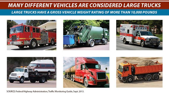 Picture graphic shows different types of vehicles considered large trucks, such as fire trucks, dumpster trucks, ambulance, flat beds and large pick ups)and explains that large trucks have a gross vehicle weight rating of more than 10,000 pounds.