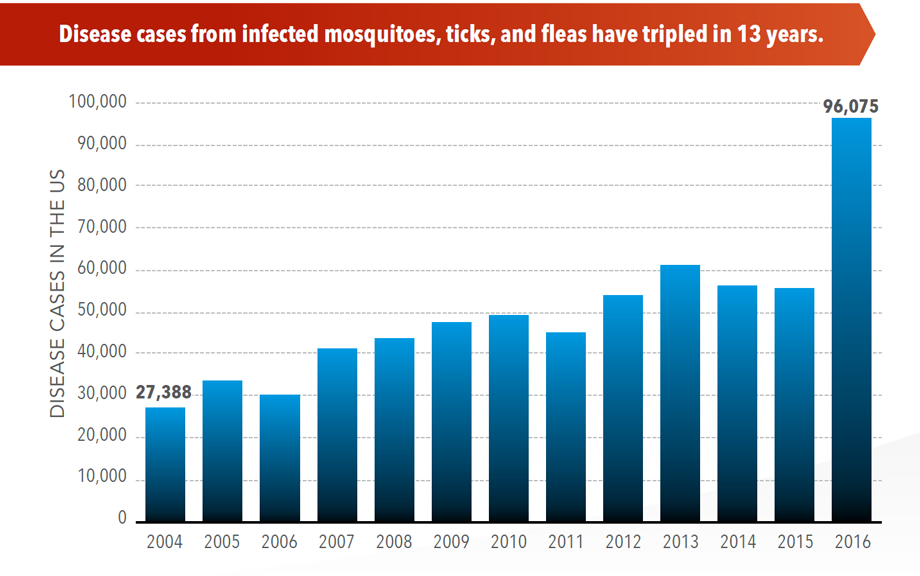 Graphic: Disease cases from infected mosquitoes, ticks, and fleas have tripled in 13 years