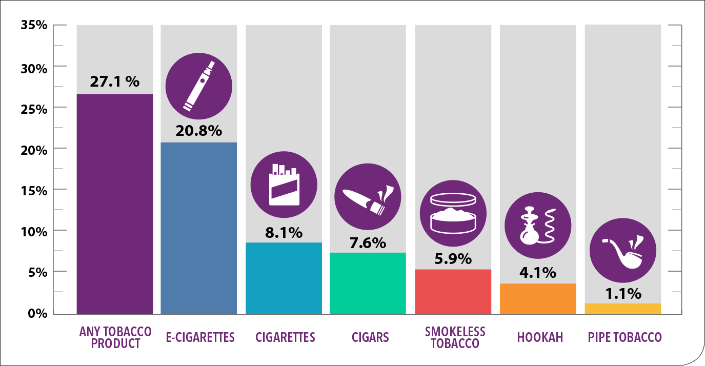 Tobacco product use among high school students—2018. Many high school students reported using tobacco products: Any Tobacco Product 27.1% E-cigarettes 20.8% Cigarettes 8.1% Cigars 7.6% Smokeless Tobacco 5.9% Hookah 4.1% Pipe Tobacco 1.1% SOURCE: Tobacco Product Use Among Middle and High School Students — United States, 2011-2018. Morbidity and Mortality Weekly Report (MMWR), February 2019.