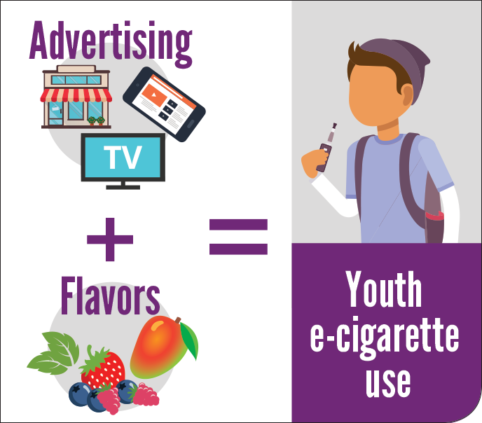 Advertising and flavors have led to more e-cigarette use among youth. Advertising + Flavors = Youth e-cigarette use
