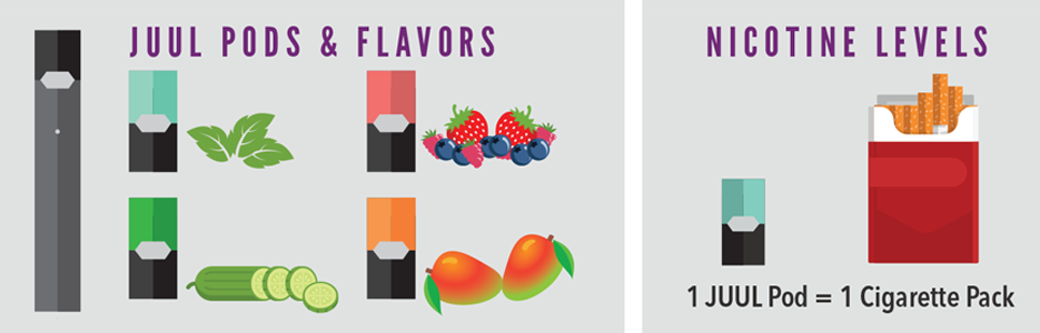 "JUUL pods come in different flavors. One JUUL pod has the same amount of nicotine as 1 cigarette pack.  JUUL Pods & Flavors 	Nicotine Levels (Labels: ""1 JUUL Pod = 1 Cigarette Pack"")"