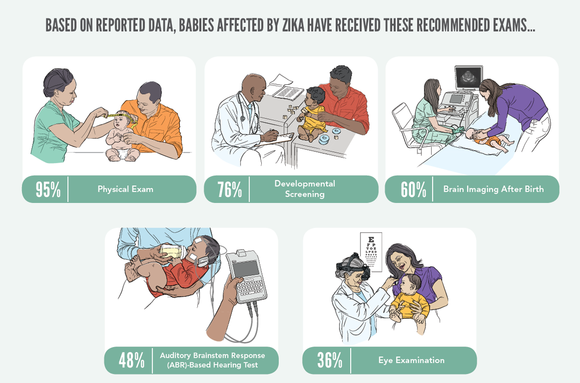BASED ON REPORTED DATA, BABIES AFFECTED BY ZIKA HAVE RECEIVED THESE RECOMMENDED EXAMS…