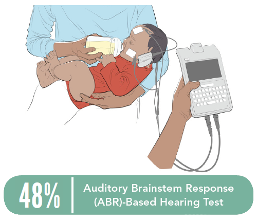 An adult holds a baby and holds a bottle in the baby's mouth as an Auditory Brainstem Response (ABR)-based Hearing Test is conducted on the baby