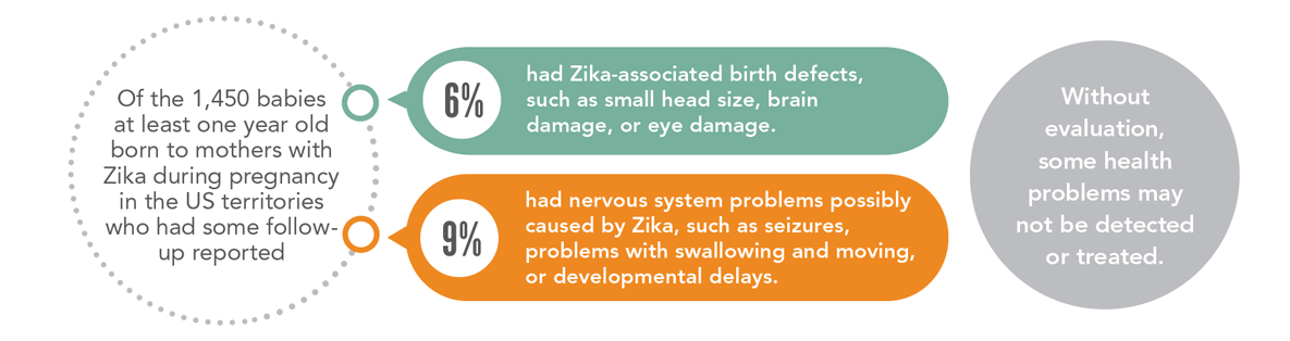Zika causes birth defects and nervous system problems.