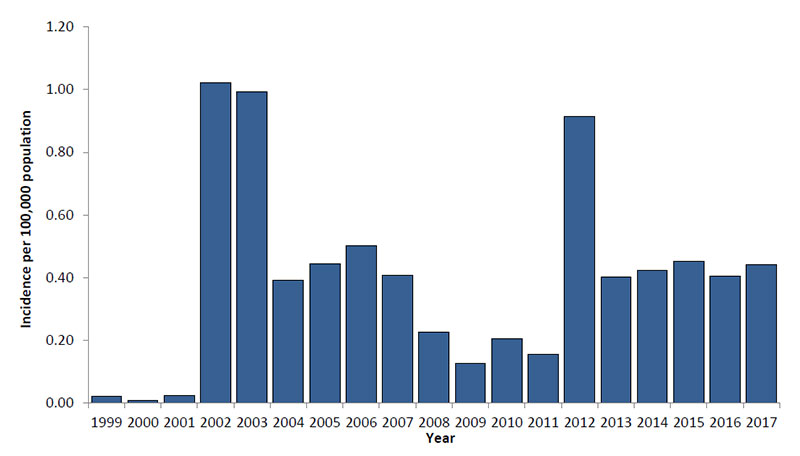 Graph showing West Nile virus neuroinvasive disease incidence reported to CDC by year, 1999-2017