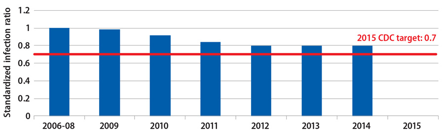 Surgical site infections in hospitals have decreased from 2006 to 2014 however the 2015 target standardized infection ratio of 0.7 was not met.