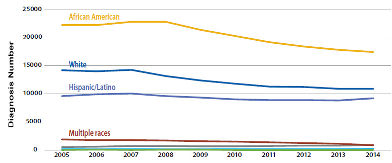 This graph displays 2005 – 2014 racial/ethnic trends in the number of diagnoses of HIV infection.