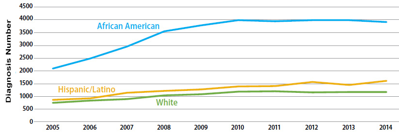 This graph displays 2005 through 2014 racial/ethnic trends in the estimated numbers of diagnoses of HIV infection among young (aged 13–24 years at diagnosis) men who have sex with men (MSM) in the United States and 6 dependent areas.