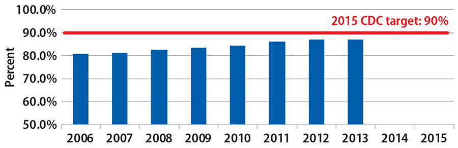 The percentage of HIV infected persons aware of their HIV infection status has increased from 2006 to 2013.