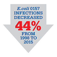 E.Coli 0157 infections decreased 44% from 1998 to 2015