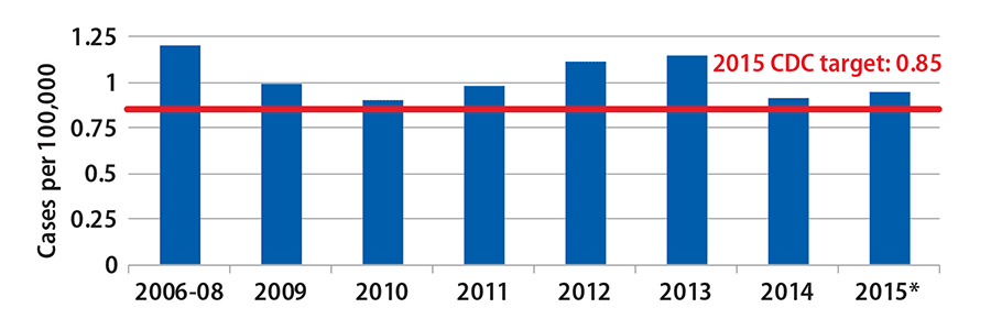 Overall the rate of infections caused by E.coli 0157 has decreased from 2006 to 2015 with some individual years experiencing increases or decreases.