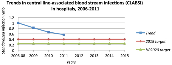 Trends in central line-associated blood stream infections (CLABI) In hospitals, 2006-2011