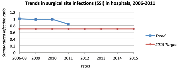 Trends in surgical site infections (SSI) in hospitals, 2006-2011