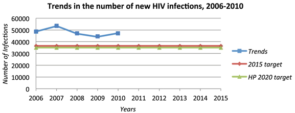 Trends in the number of new HIV Infections, 2006-2010