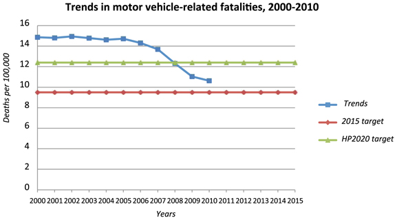 Trends in motor vehicle-related fatalities, 2000-2010
