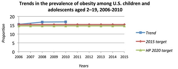 Trends in the prevalence of obesity among U.S. children and adolecents aged 2-19, 2006-2010
