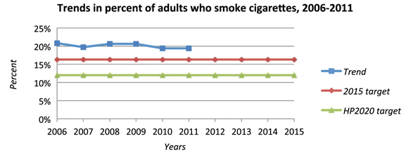 Trends in percent of adults who smoke cigarettes, 2006-2011