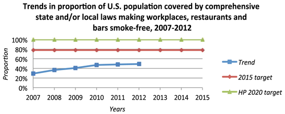 Trends in proportion of U.S. population covered by comprehensive state and/or local laws making workplaces, restaurants and bars smoke-free, 2007-2012