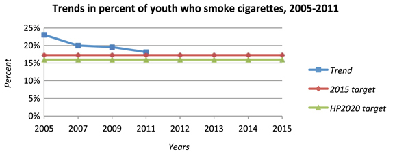 Trends in percent of youth who smoke cigarettes, 2005-2011