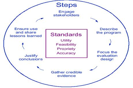 evaluation  model  workplace health promotion  cdc a figure that depicts a circle with the six steps in the cdc framework for  program