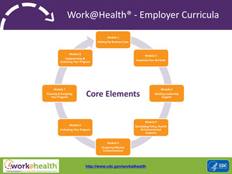 Work@Health - Employer Curricula. Core Elements = 8 Modules. Click on PDF for more information