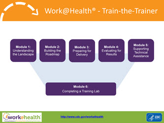 Work@Health - Train-the-Trainer. 6 Modules. Click on PDF for more information