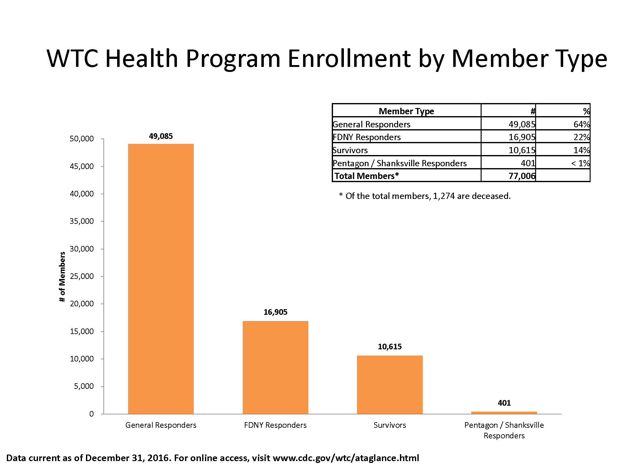 Bar chart of data in table showing enrollment by member type.