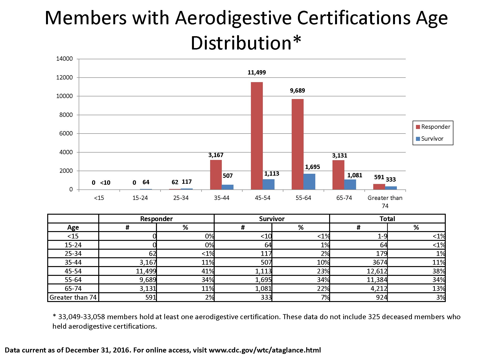 Bar chart of data in the table showing the number of members with aerodigestive certifications by Responder and Survivor and age bracket.