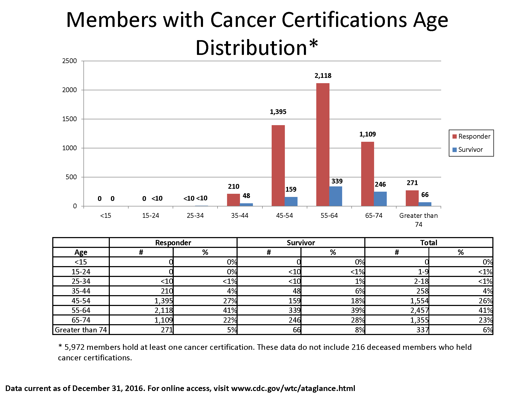 Bar chart of data in the table showing the number of members with cancer certifications by Responder and Survivor and age bracket.