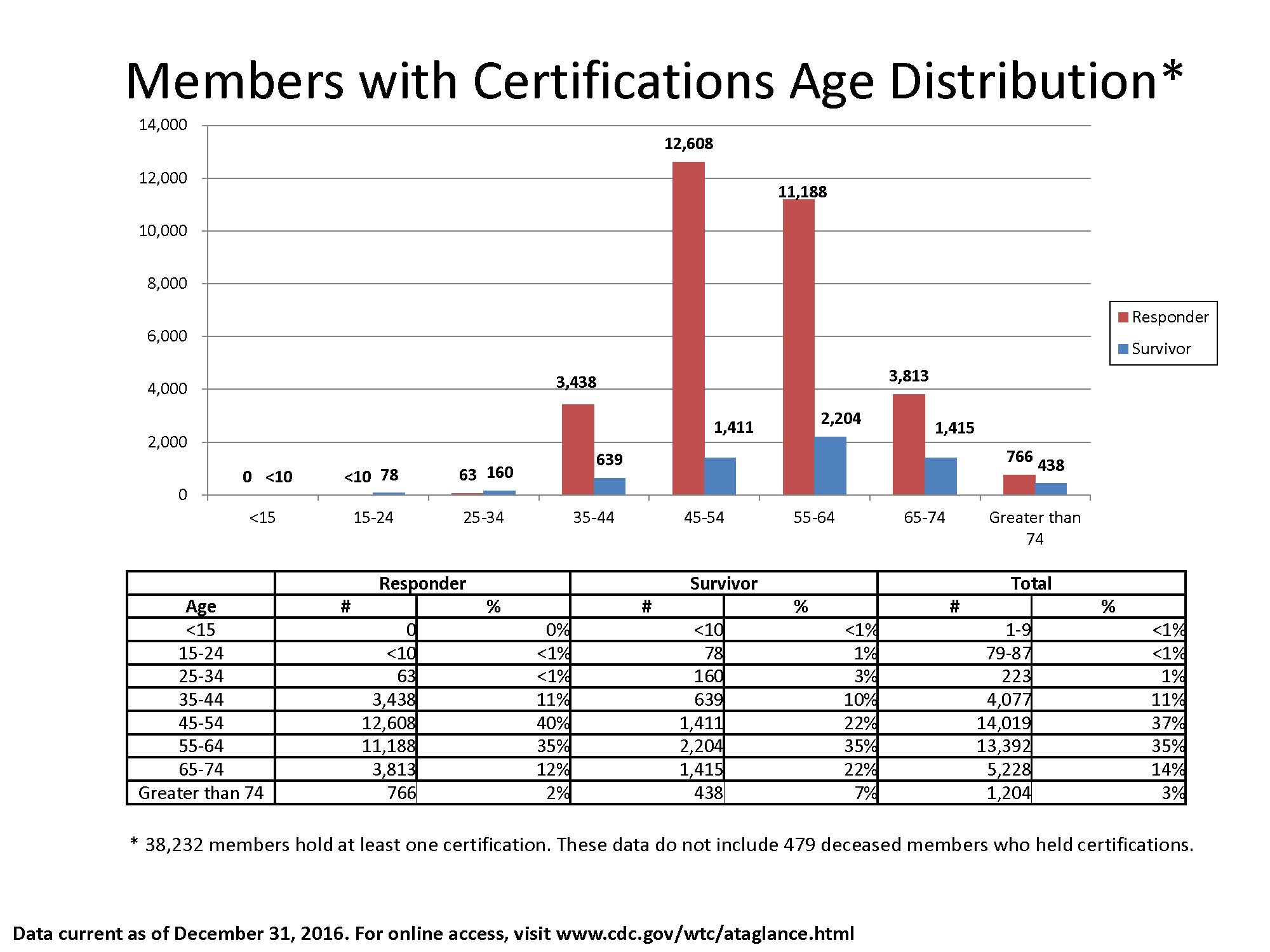 Bar chart of data in the table showing the number of members with certifications by Responder and Survivor and age bracket.