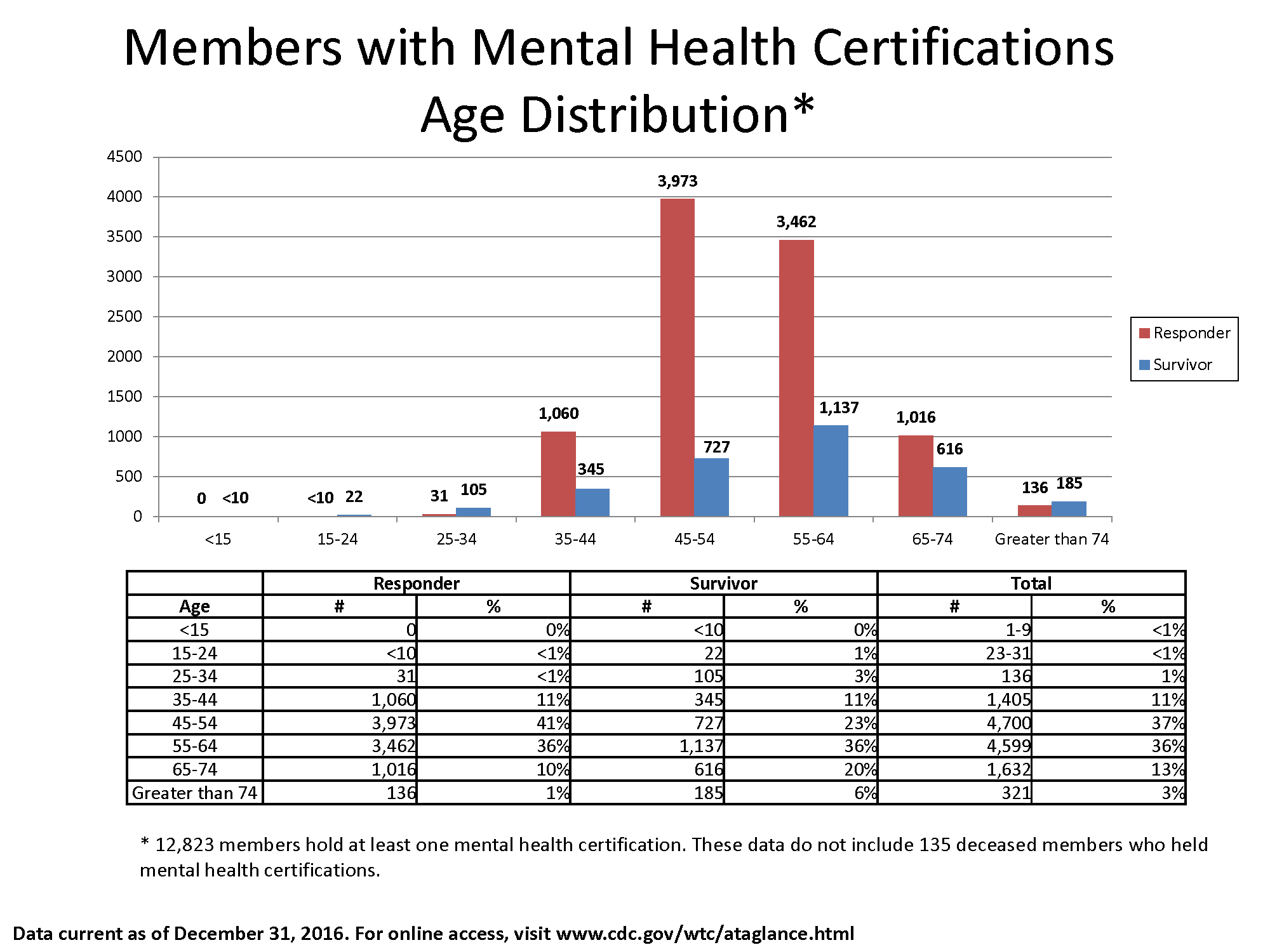 Bar chart of data in the table showing the number of members with mental health certifications by Responder and Survivor and age bracket.