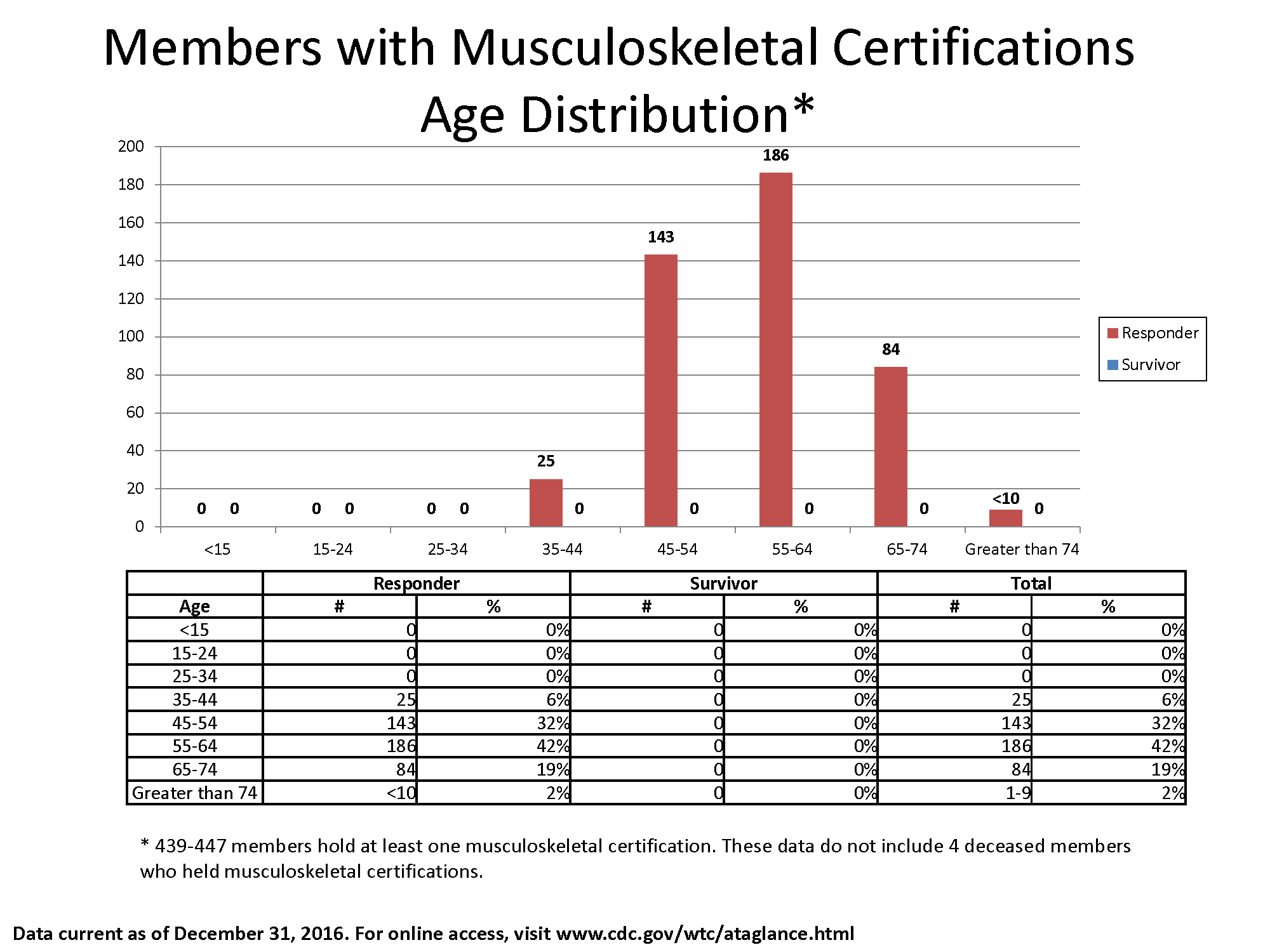 Bar chart of data in the table showing the number of members with musculoskeletal certifications by Responder and Survivor and age bracket.