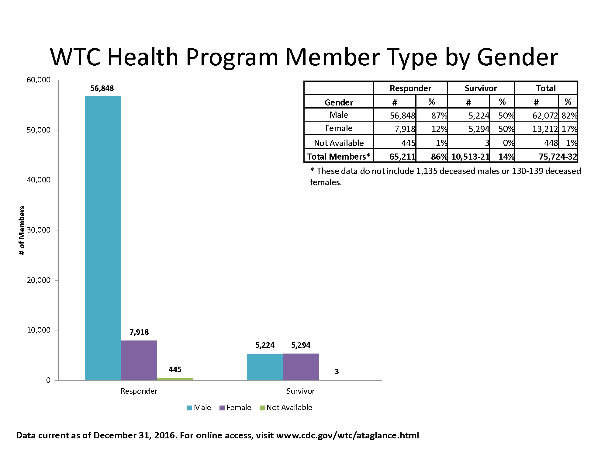 Bar chart of data in table showing the gender of members.