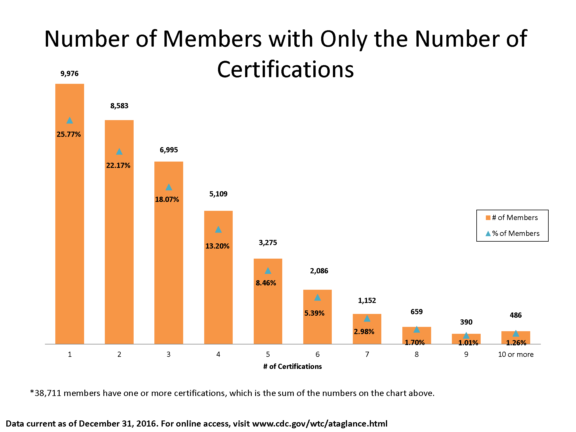 Bar chart showing the number of members with different numbers of certifications: