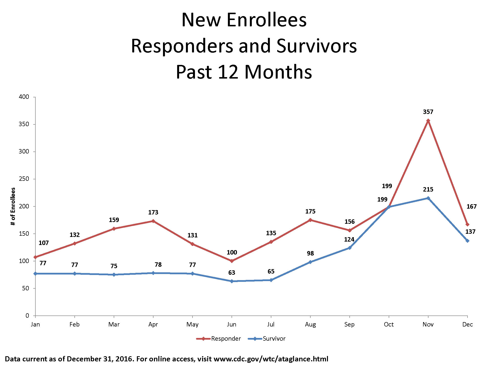 Line graph of newly enrolled members by month from January 2015 through December 2016 as follows: