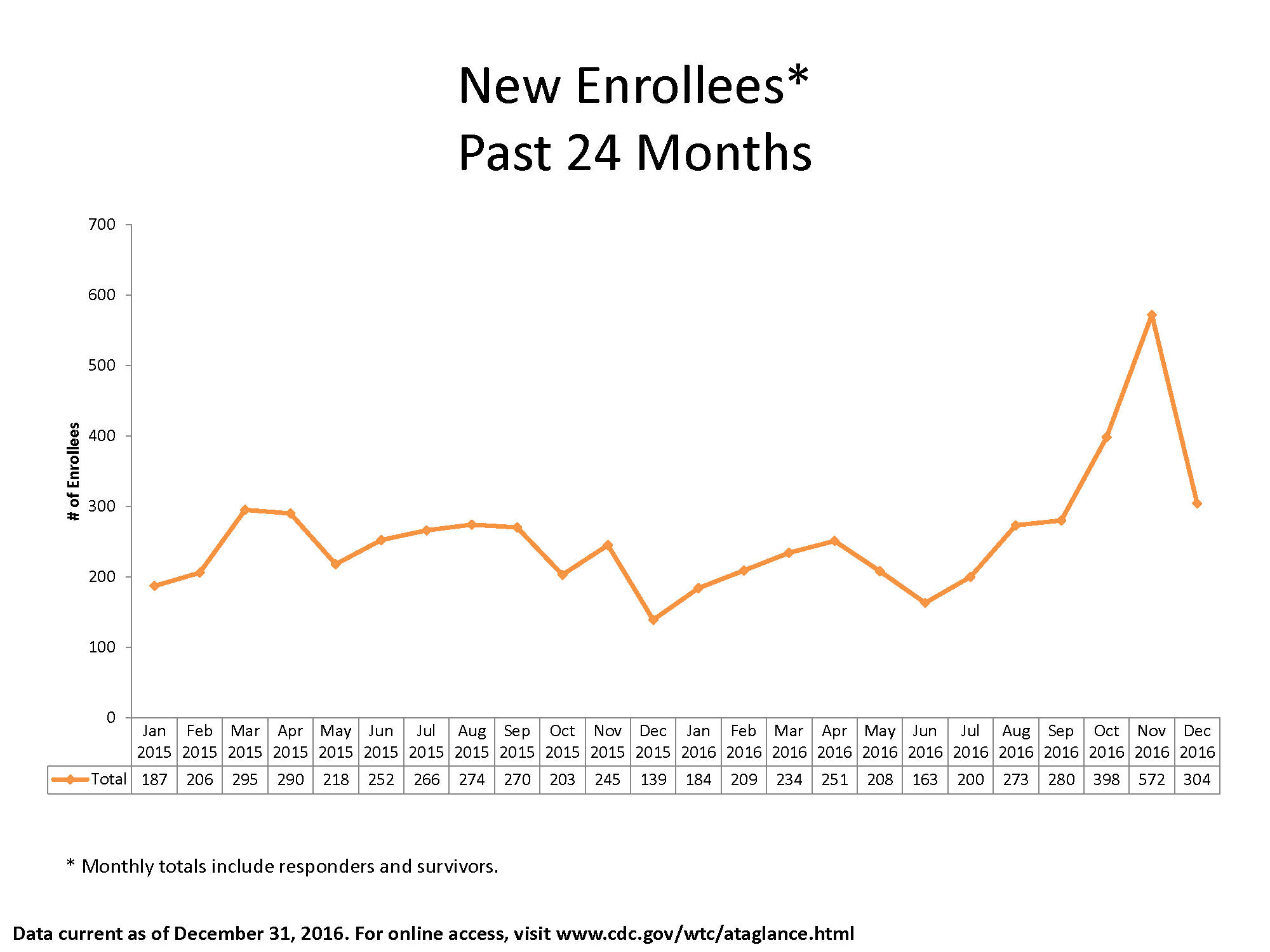 Line graph of data in table showing newly enrolled members by month from January 2015 through December 2016.