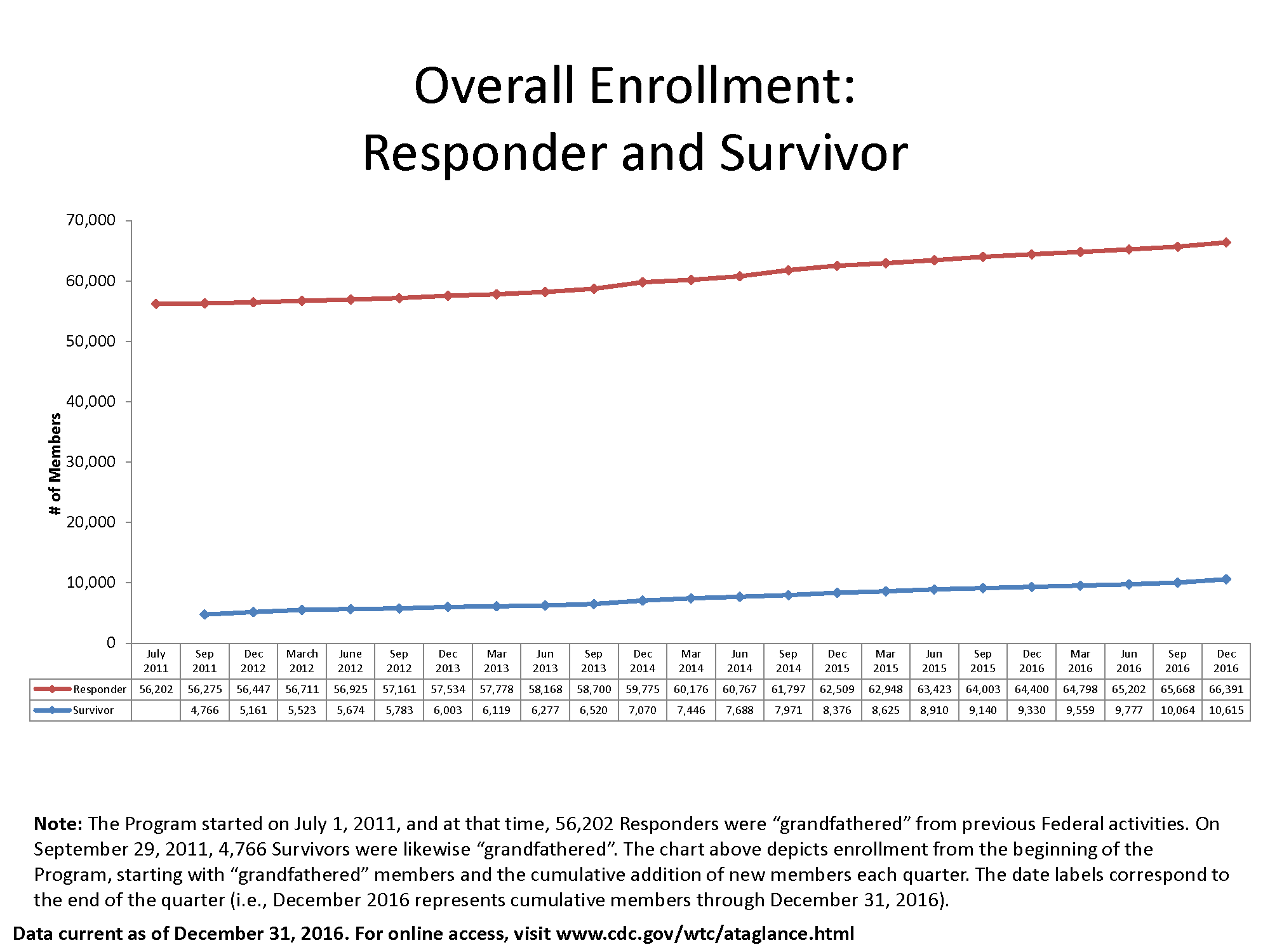 Line graph of data in table below showing enrollment in the World Trade Center Health Program by Responder and Survivor from July 2011 through December 2016.