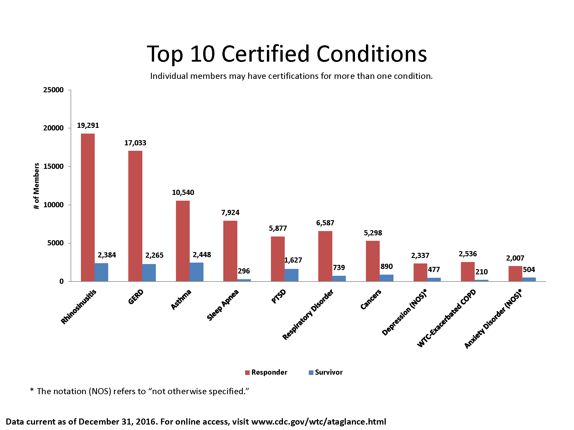 Bar chart showing the top 10 certified conditions:
